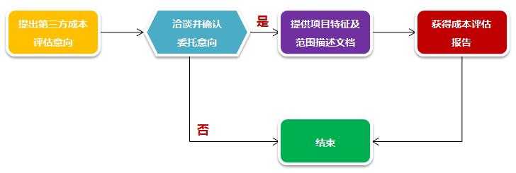 北京中基数联软件造价评估流程